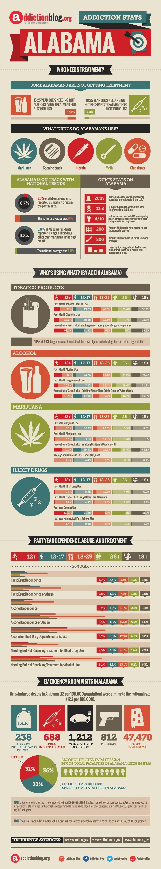 Alabama Addiction Stats