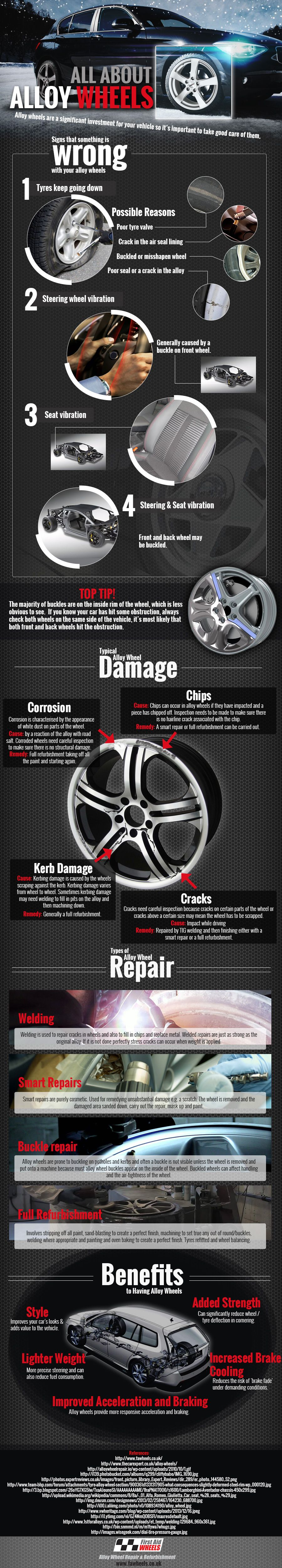 All About Alloy Wheels