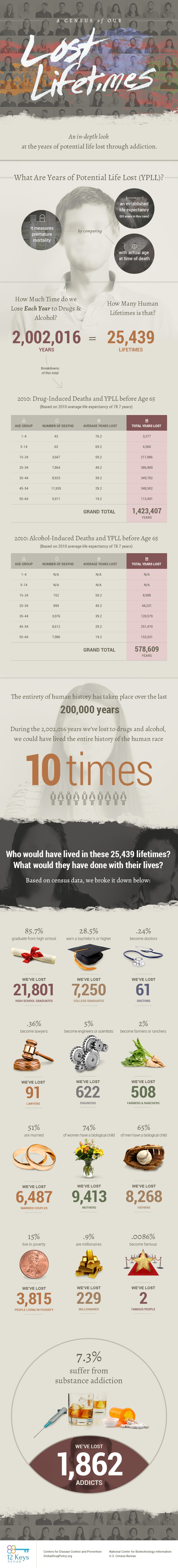 A Census of Our Lost Lifetimes