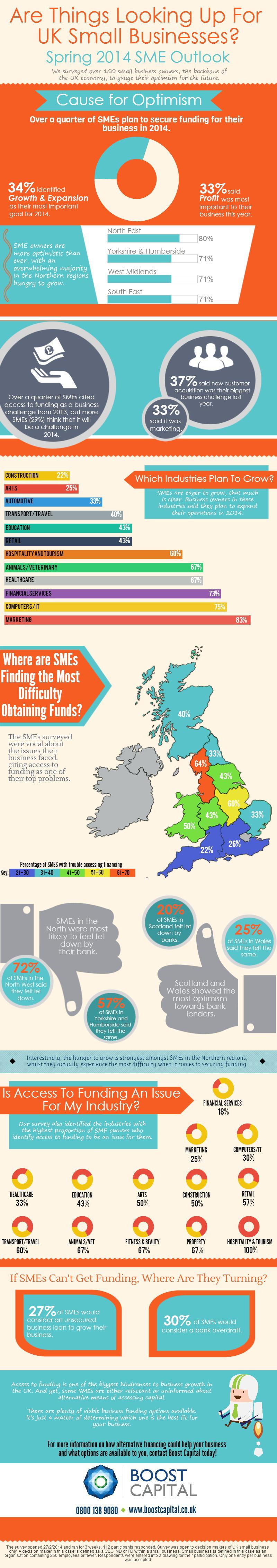 UK Small Business Growth & Funding Needs