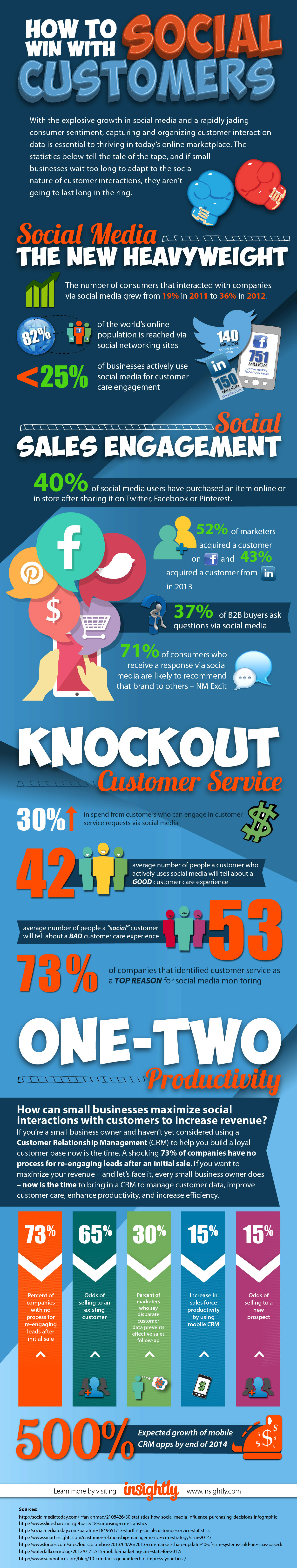 How to Win With Social Customers