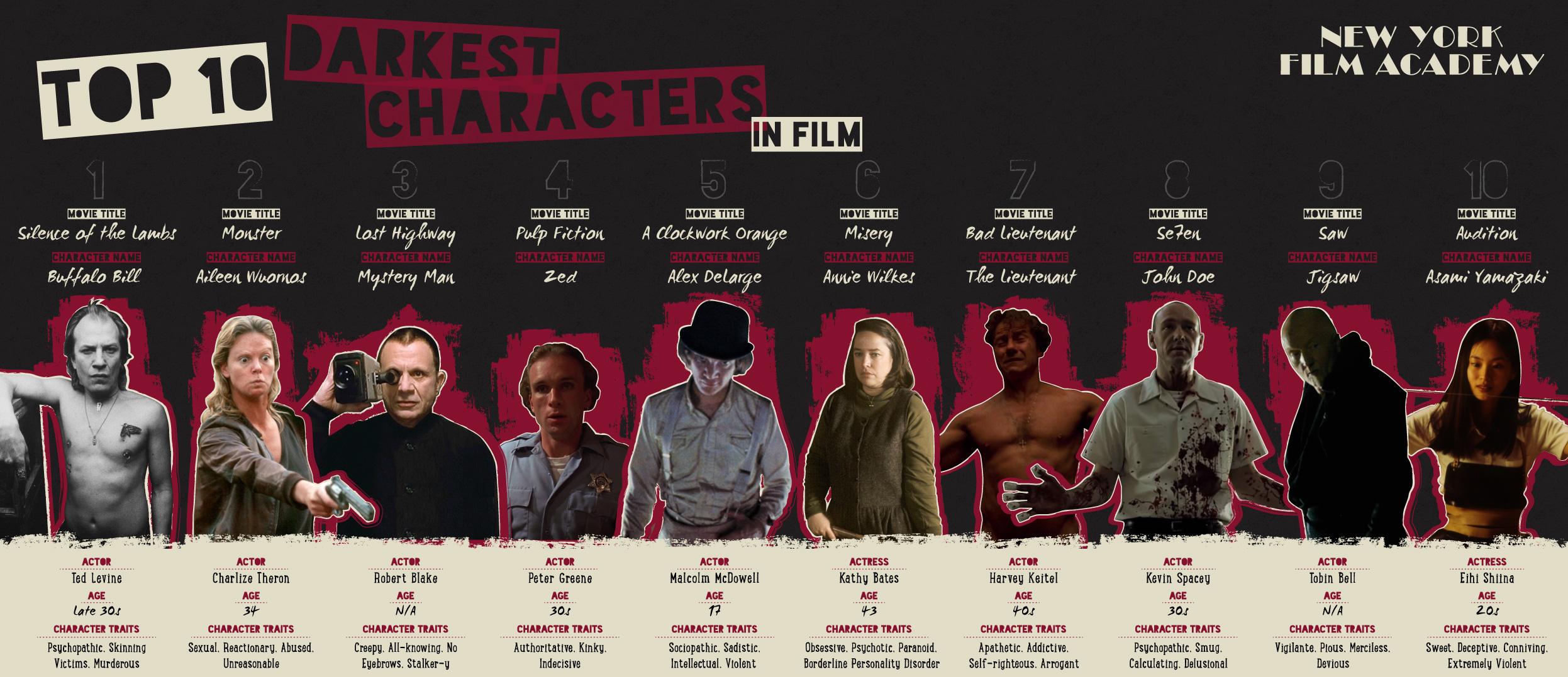 Top 10 Darkest Characters In Film