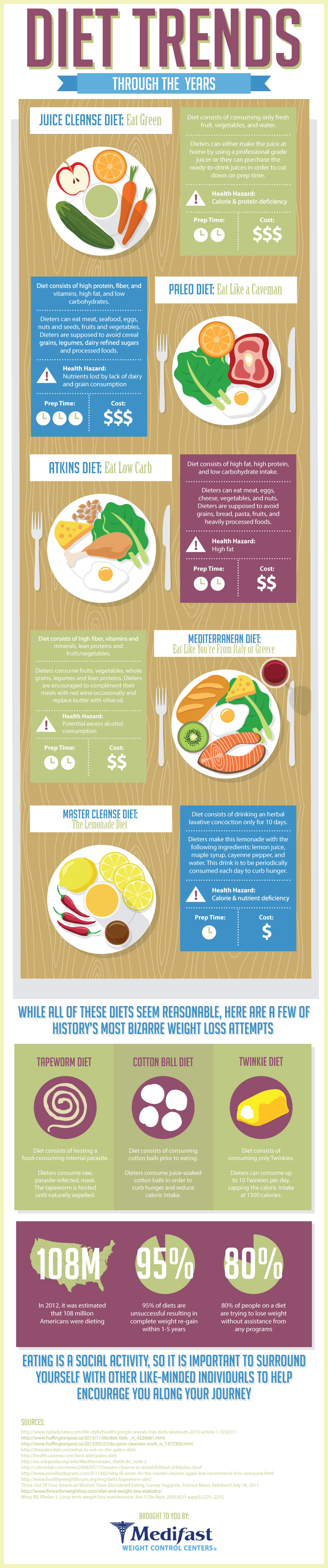 Top Diet Trends Throughout the Years