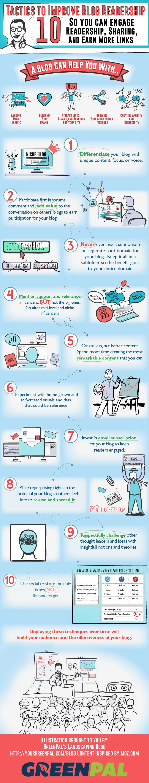 10 Tactics To Build Your Blog Readership