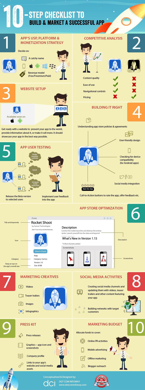10-Step Checklist to Build & Market a Successful App