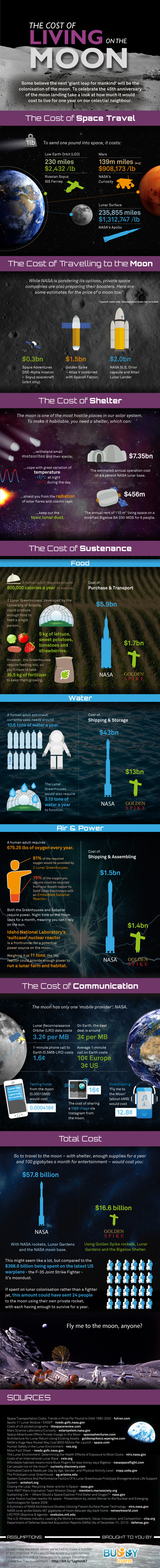 The Cost Of Living on the Moon