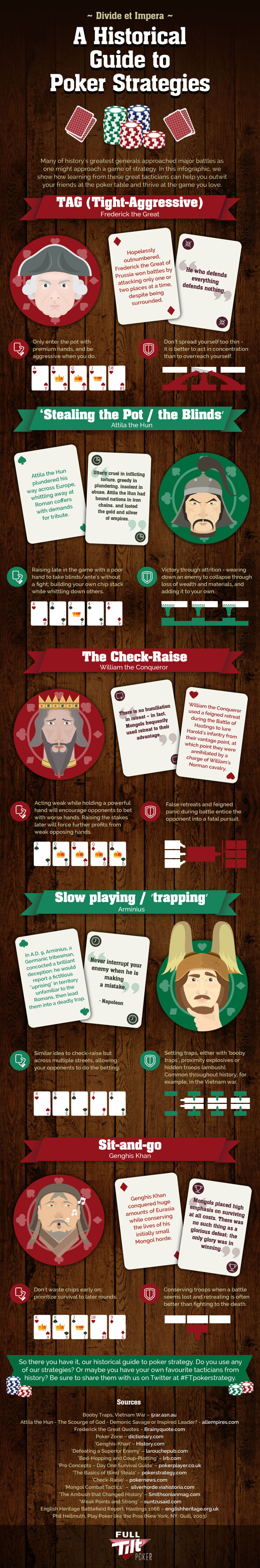 Divide Et Impera: A Historical Guide to Poker Strategies