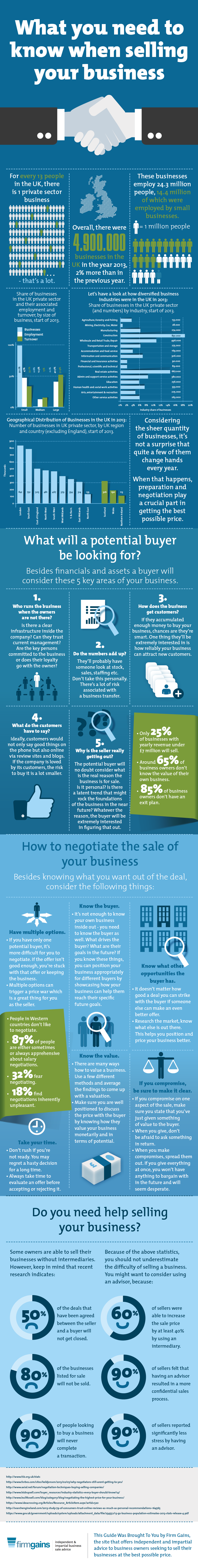 What You Need to Know When Selling Your Business