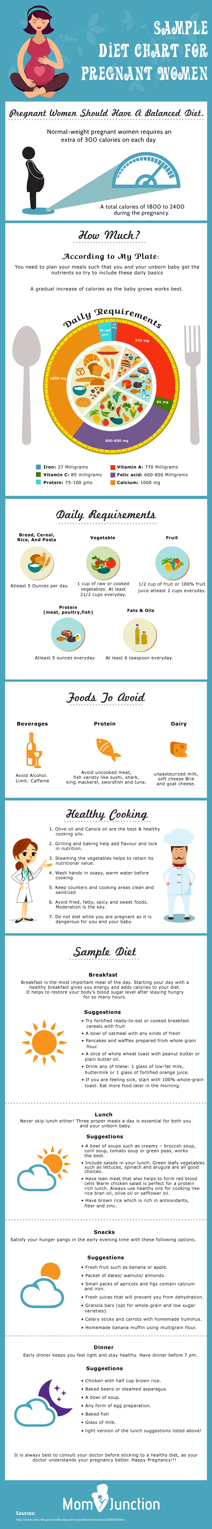 Sample Diet Chart For Pregnant Women