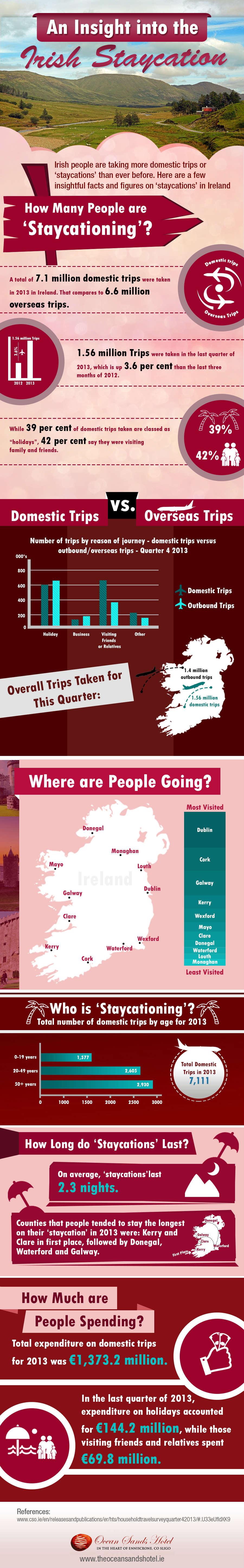 An Insight Into the Irish Staycation