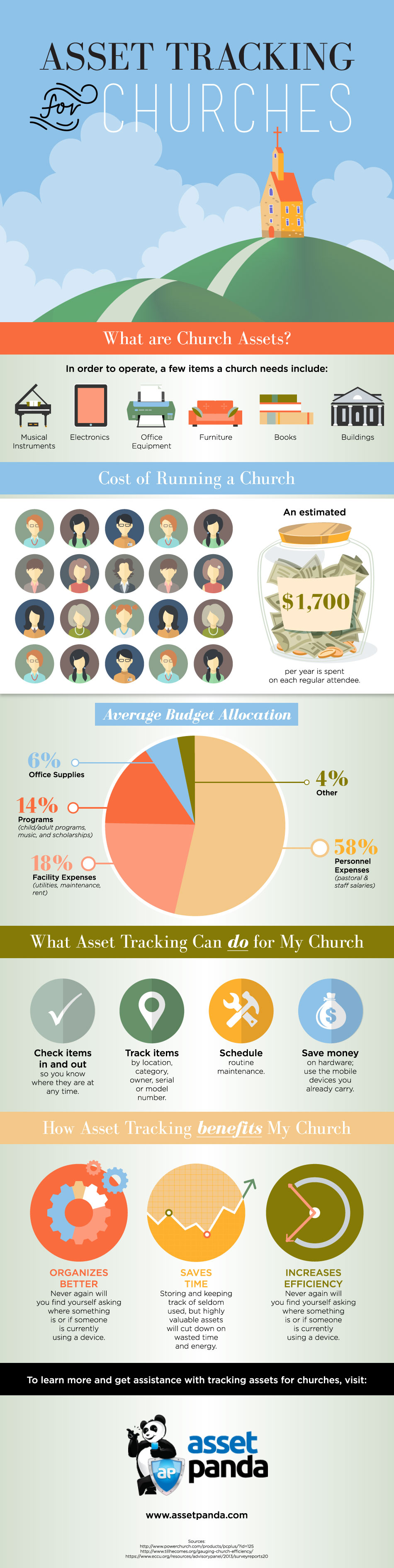 Asset Tracking For Churches