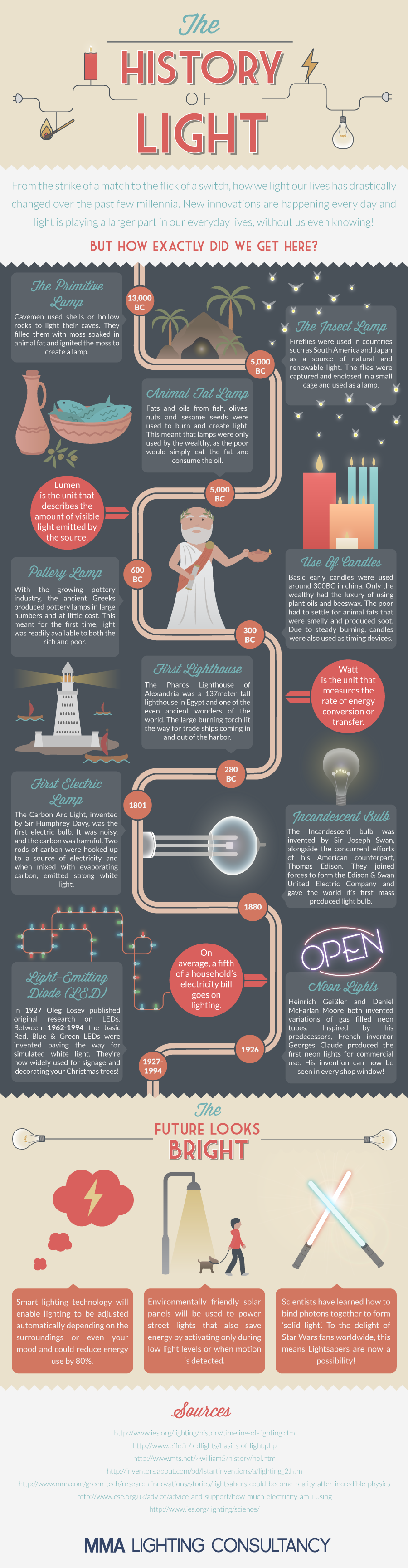 The History of Light