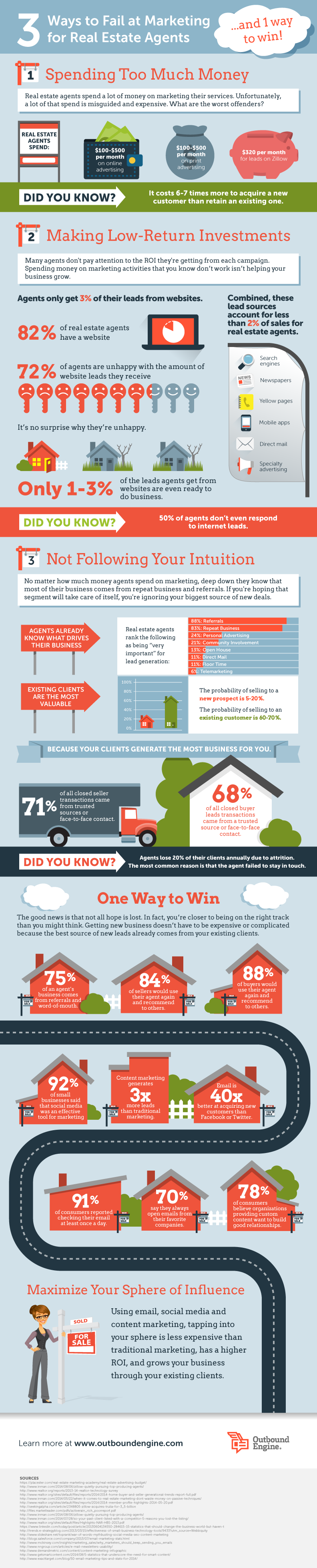 3 Ways Real Estate Agents Fail at Marketing