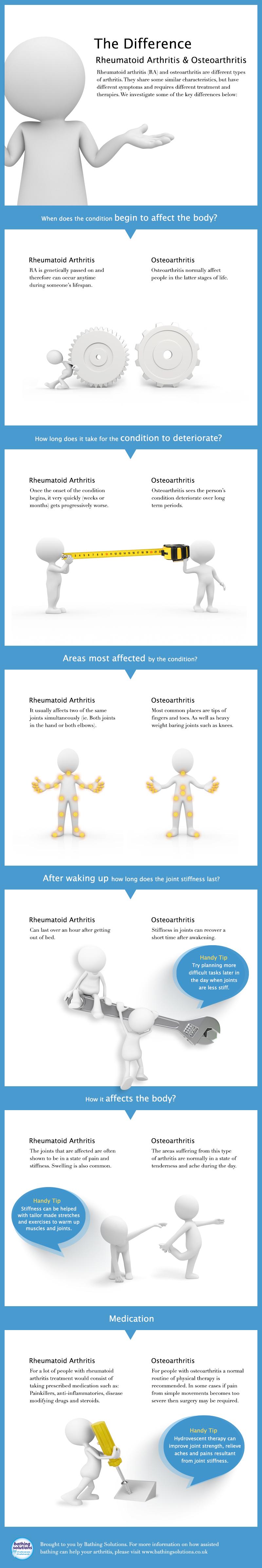 Infographic explaining differences between Rheumatoid Arthritis and Osteoarthritis
