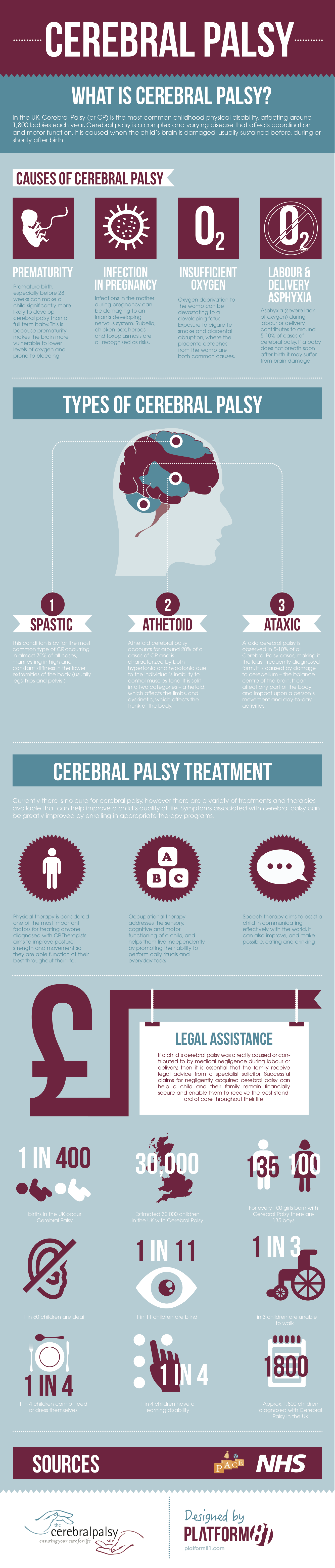 Cerebral Palsy - Facts & Figures
