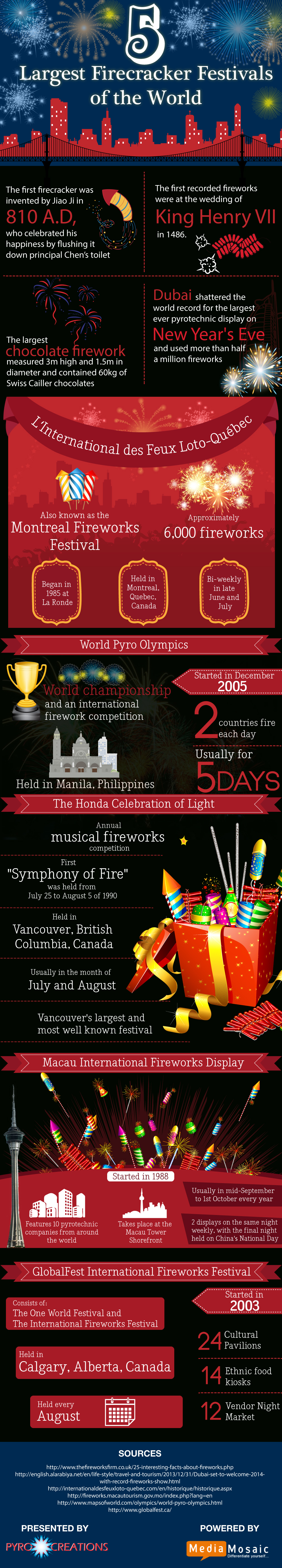 5 Largest Festivals of the World