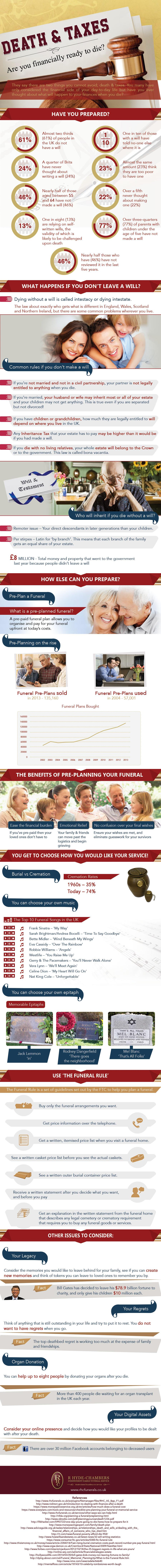 Death & Taxes – Are You Financially Ready to Die?