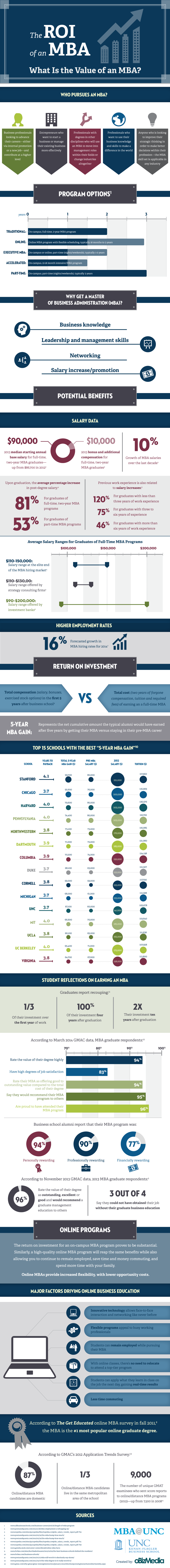 ROI of an MBA