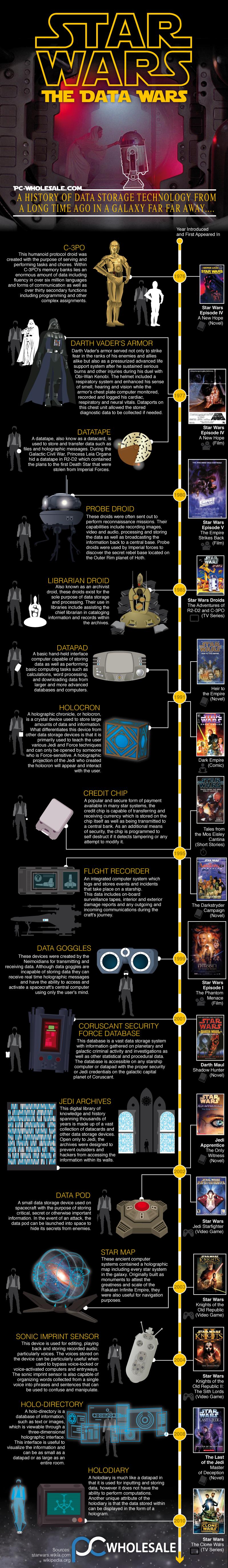 Star Wars: The Data Wars