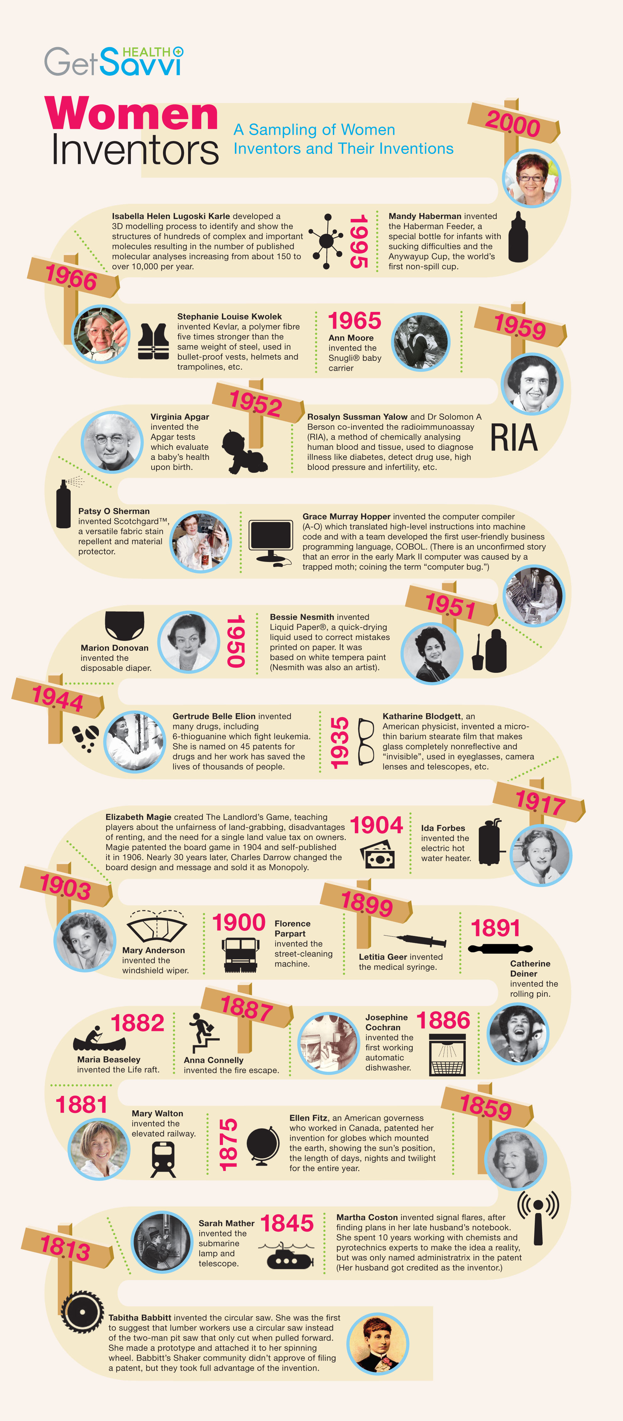 Women Inventors That Changed History