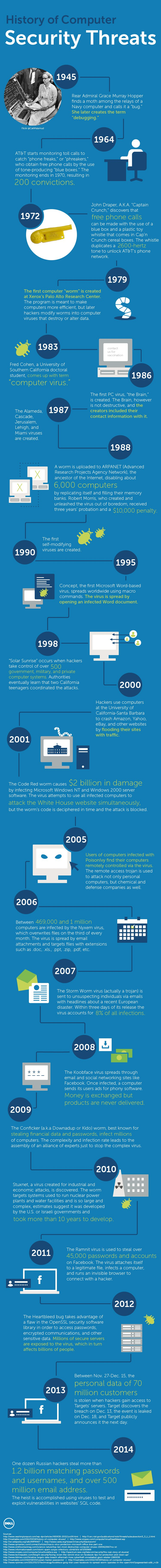 History of Computer Security Threats