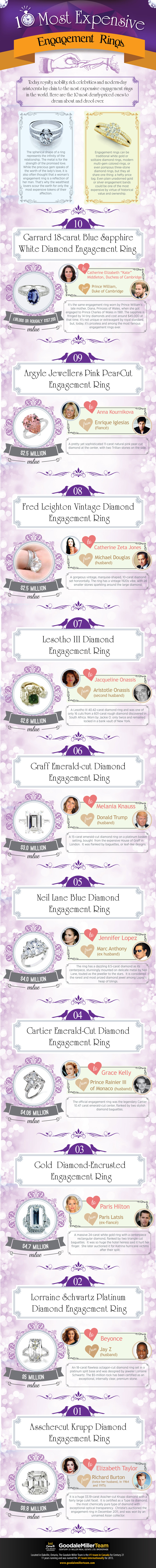 The World's Most Expensive Engagement Rings EVER
