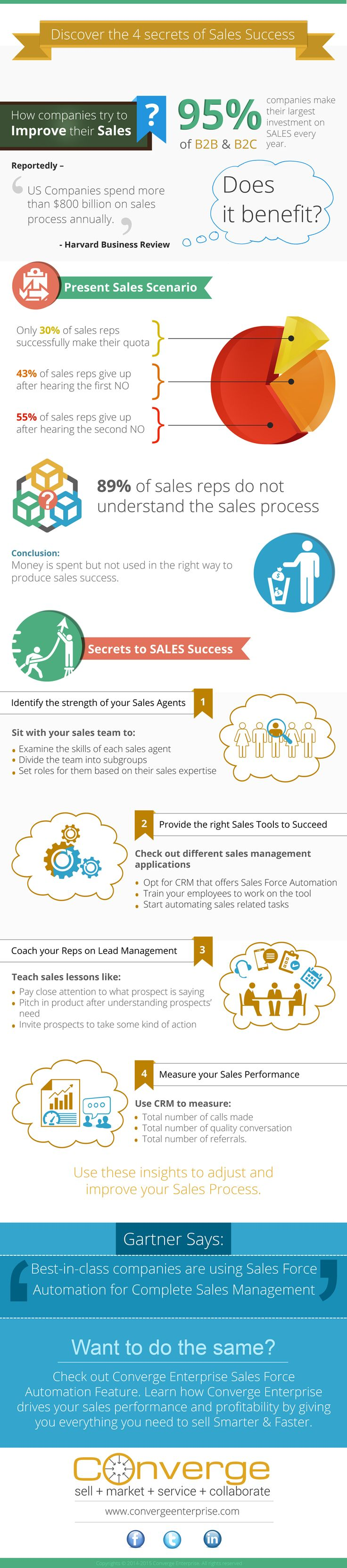 4 Secrets of Sales Success