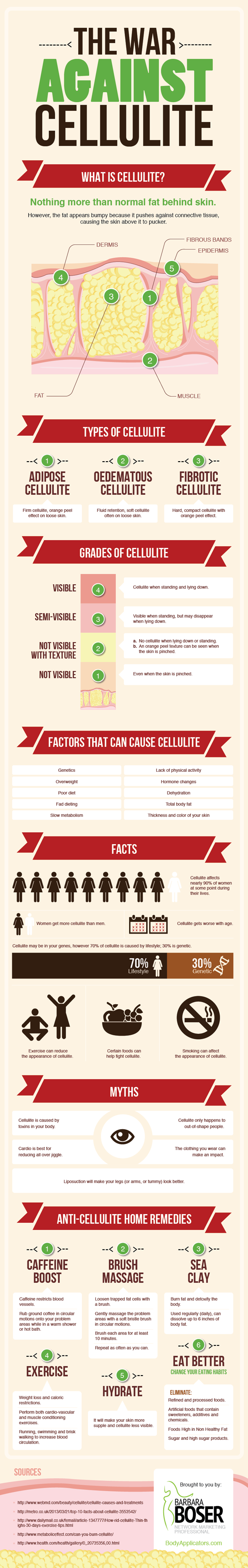 The War Against Cellulite