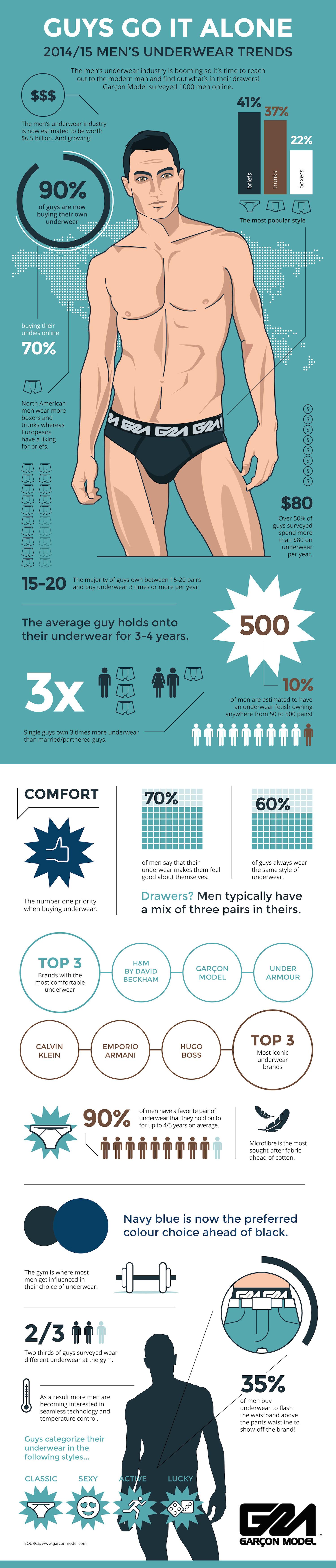 2014/15 Men's Underwear Trends