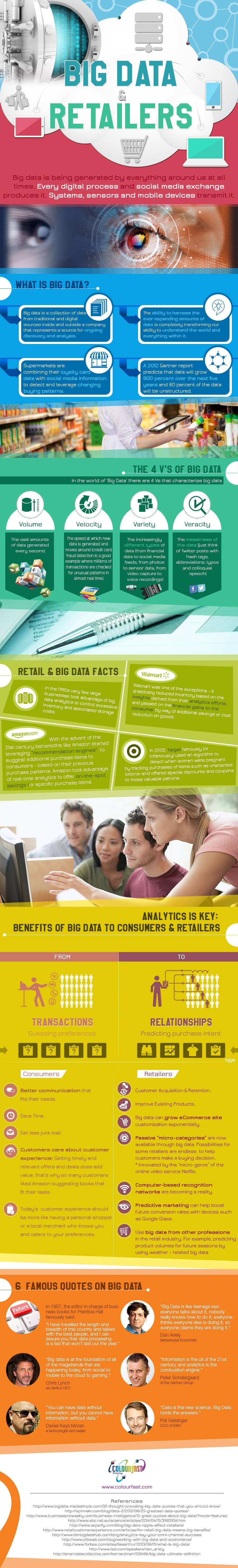 Big Data & Retailers