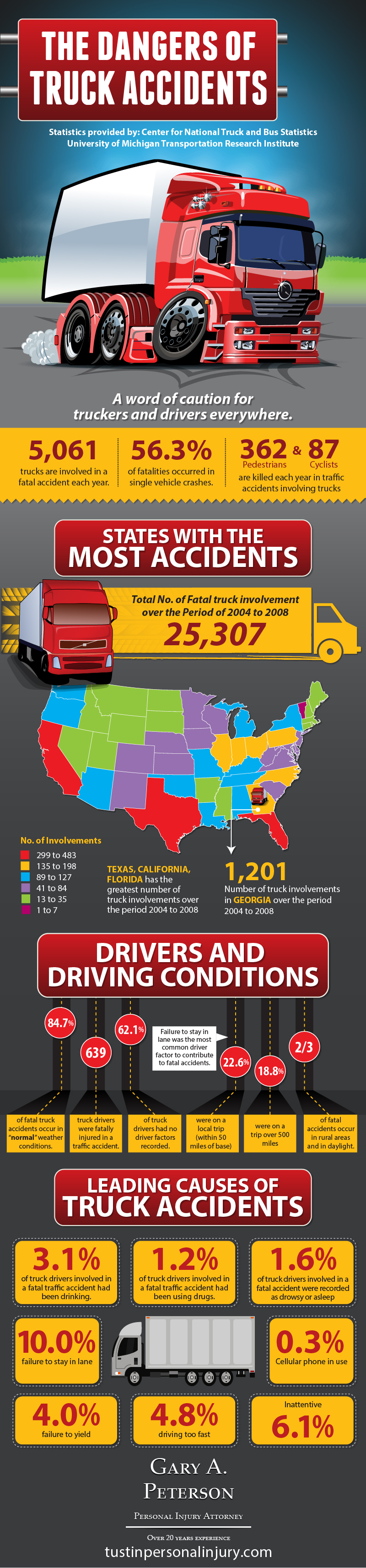 The Dangers of Truck Accidents