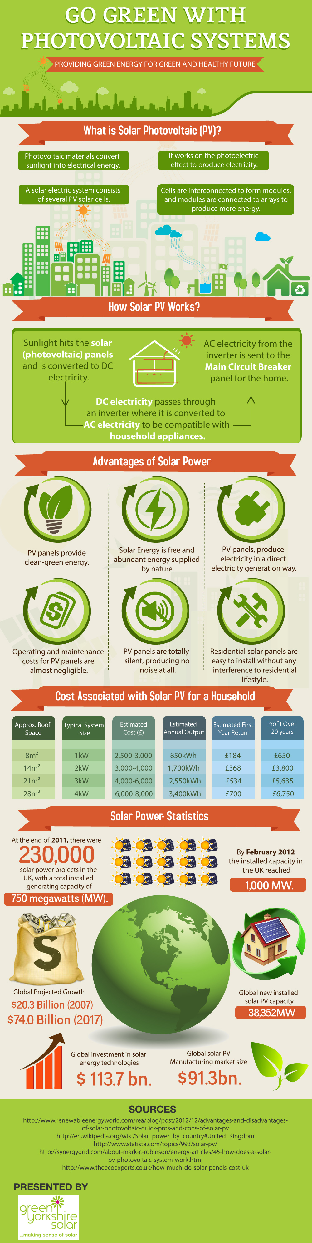 Go Green With Photovoltaic Systems