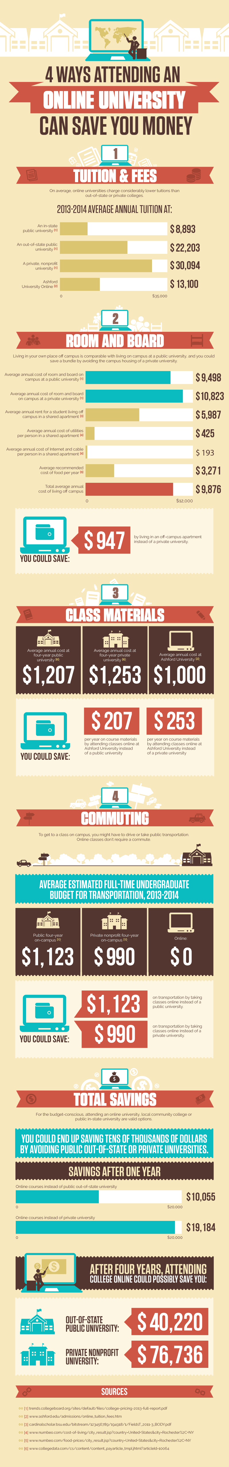 4 Ways an Online University Can Save You Money