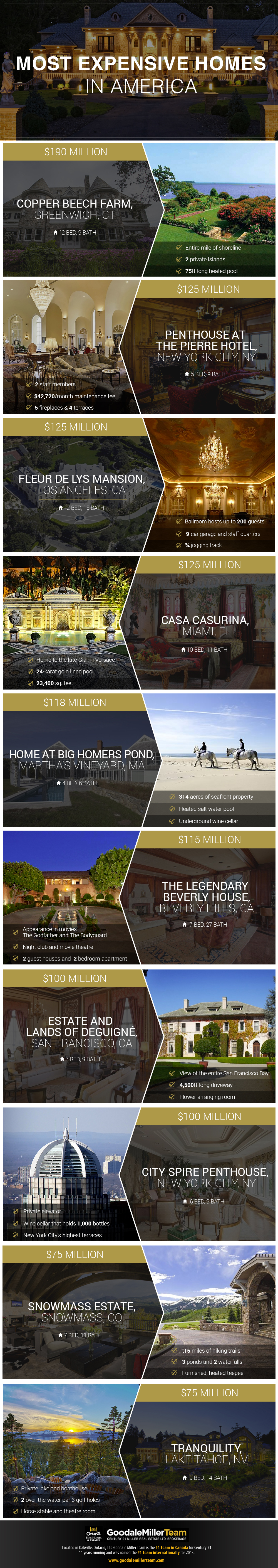 The Most Expensive Homes in the USA