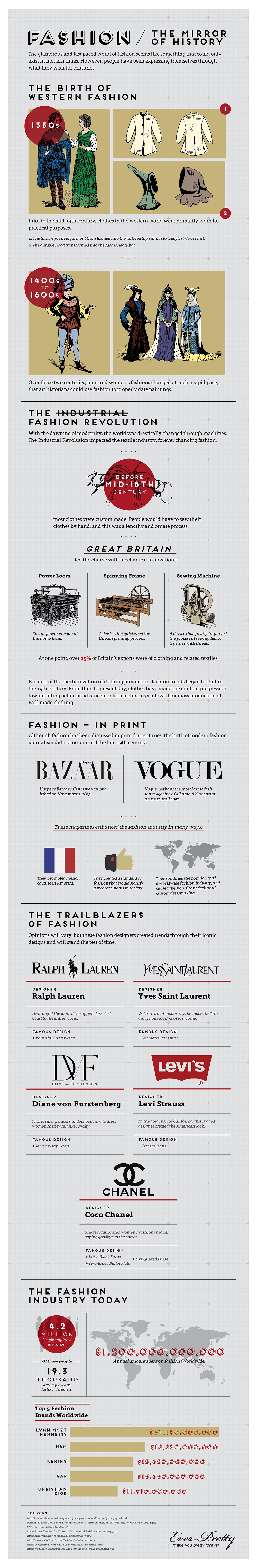 Fashion – The Mirror Of History