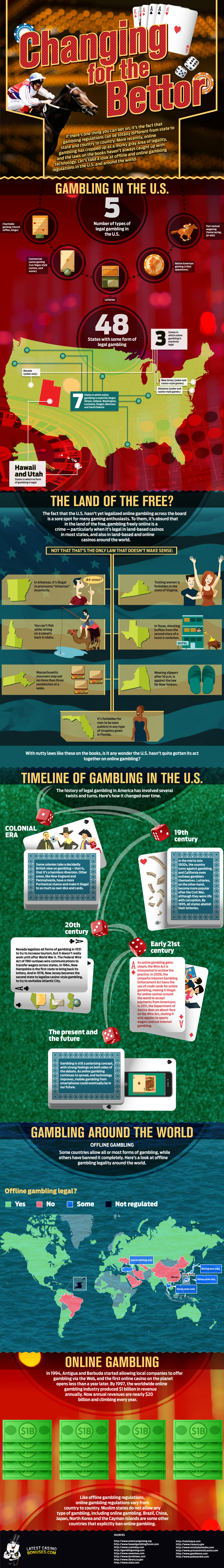 Gambling in the United States and Around The World