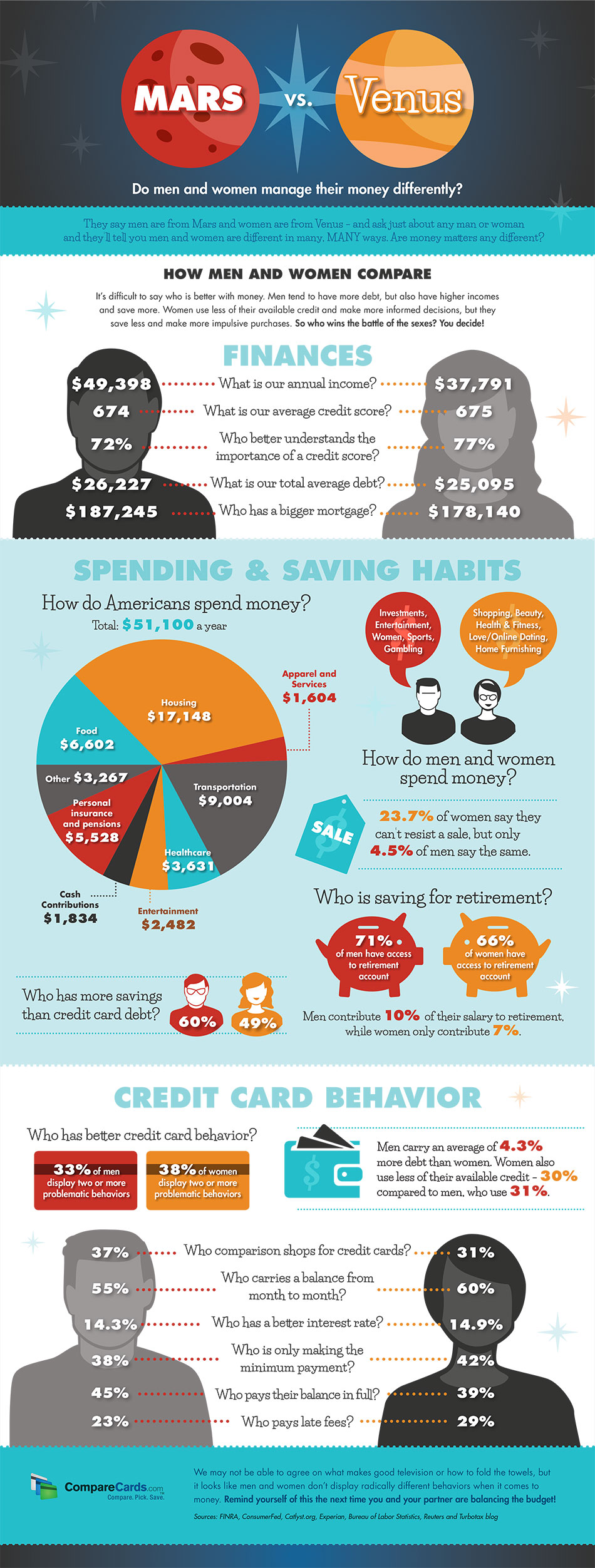 Men vs Women: Do They Manage Money Differently