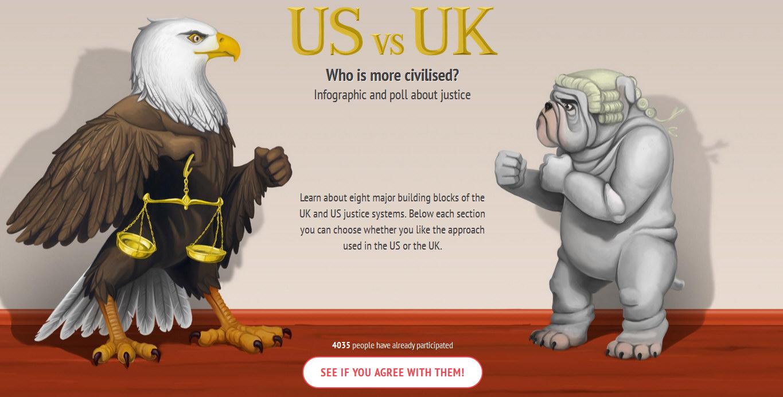 UK vs US – Who is More Civilised?