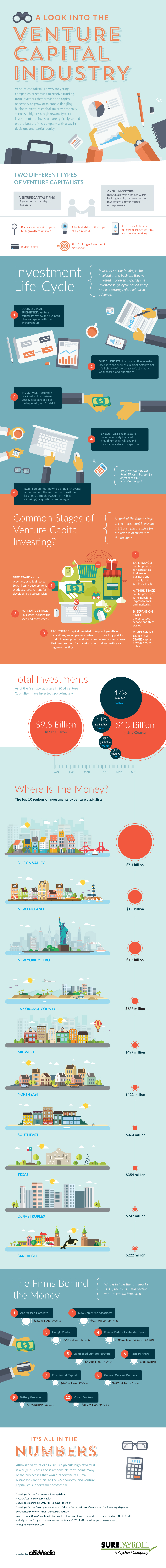 A Look Inside the Venture Capital Industry