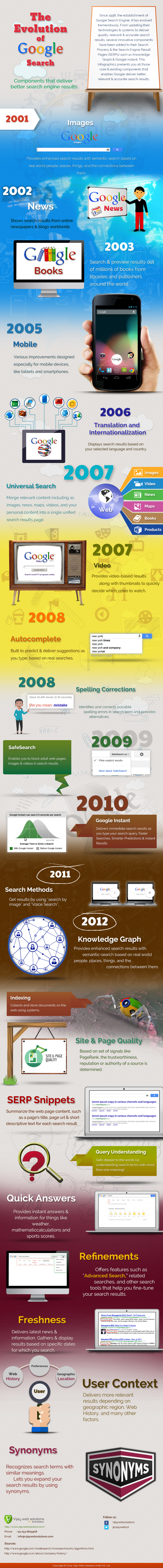The Evolution of Google Search