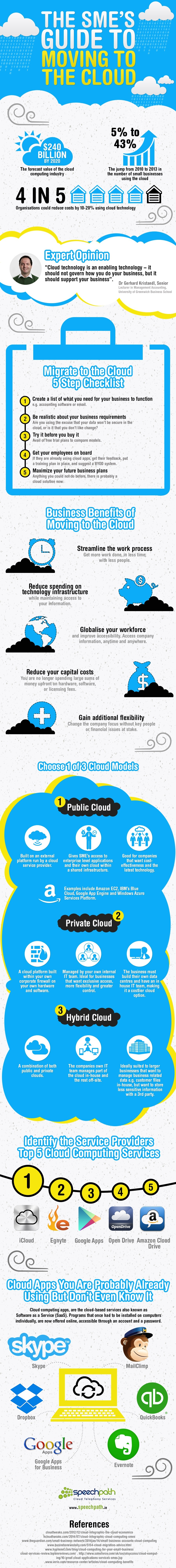 The SME's Guide to Moving to the Cloud