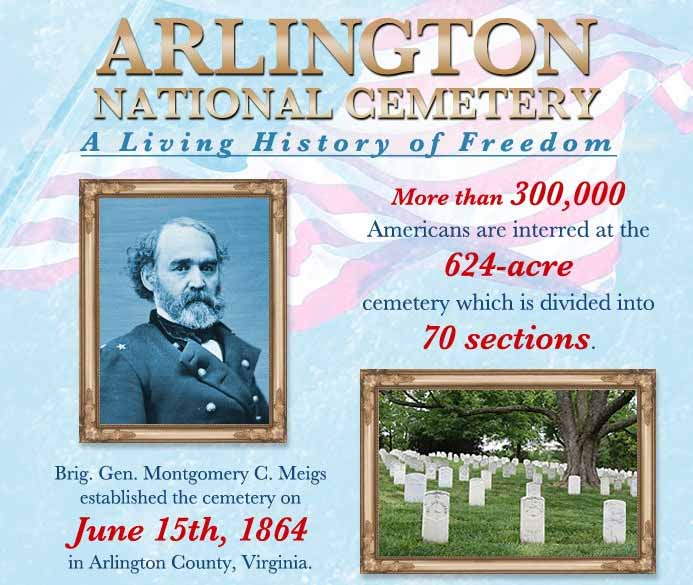 Arlington National Cemetery: A Living History of Freedom