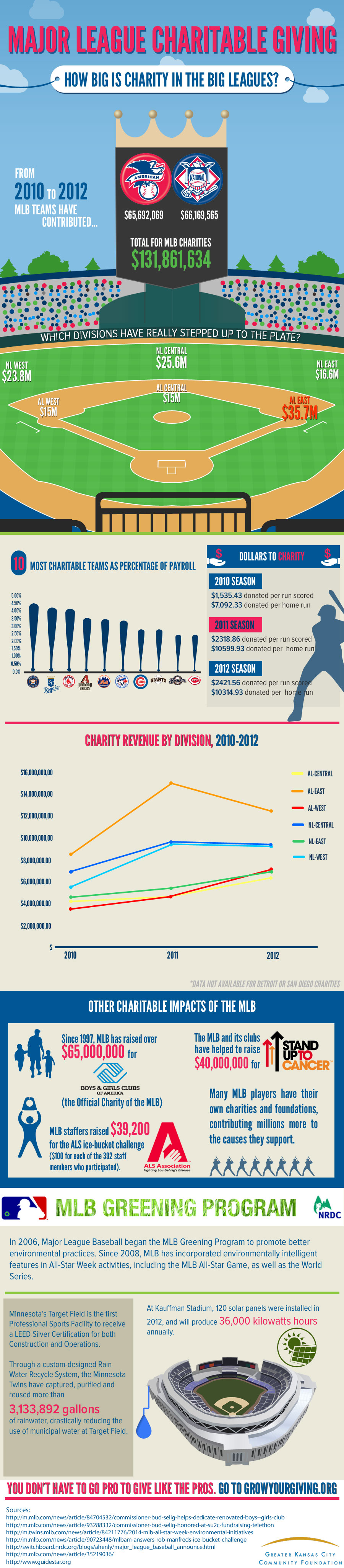 How Much Do MLB Teams Donate to Charity?
