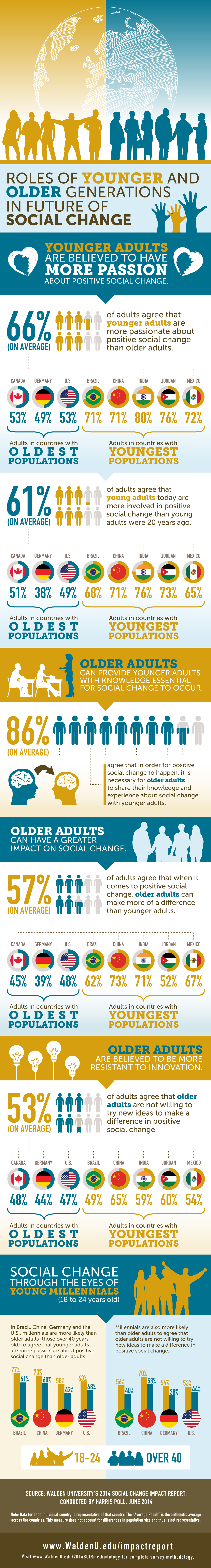 Roles of Younger and Older Generations in the Future of Social Change