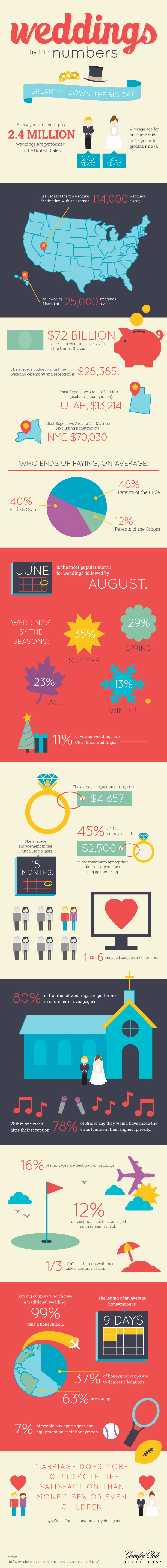 Wedding By The Numbers