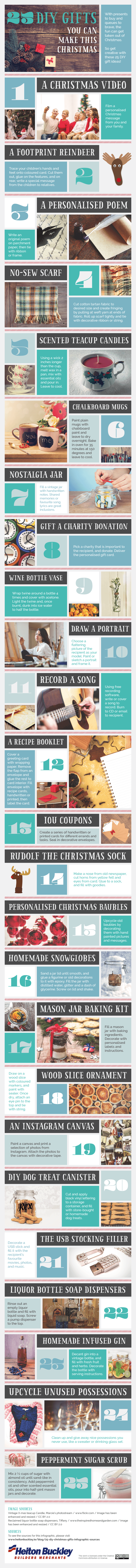 25 Christmas Gifts You Can Make in 10 Minutes