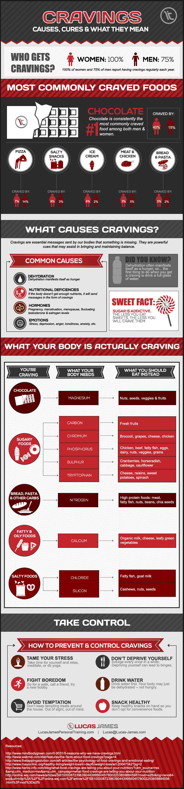 Cravings: Causes, Cures and What They Mean