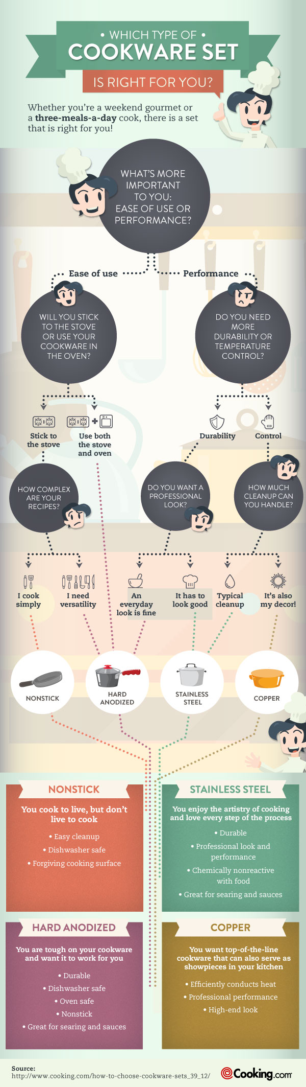 How to Choose Cookware Sets
