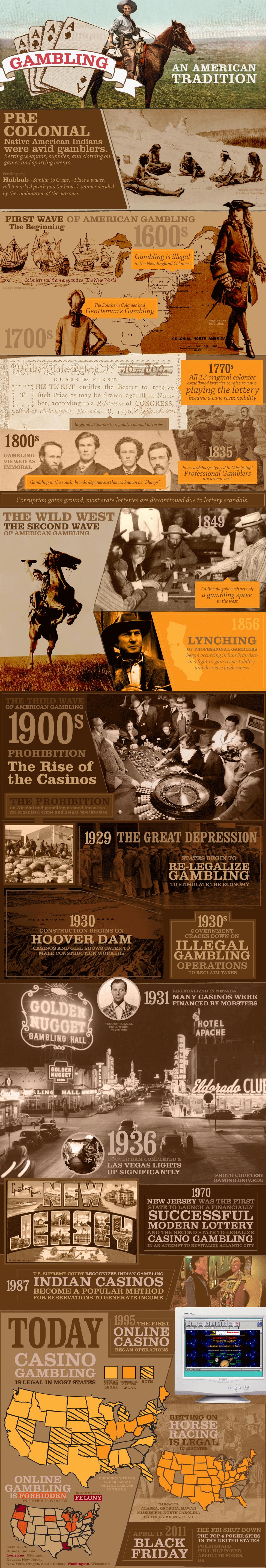 Visual History of USA Gambling