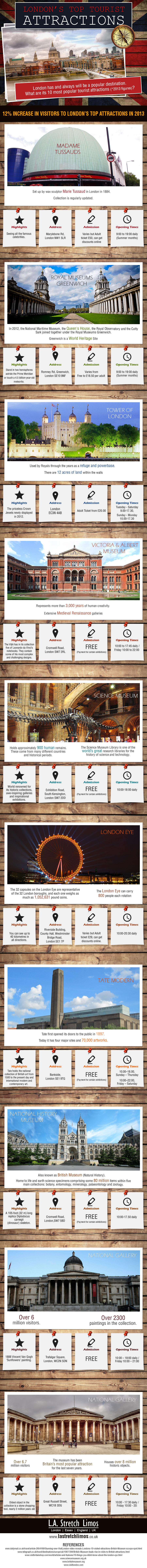 London's Most Popular Attractions